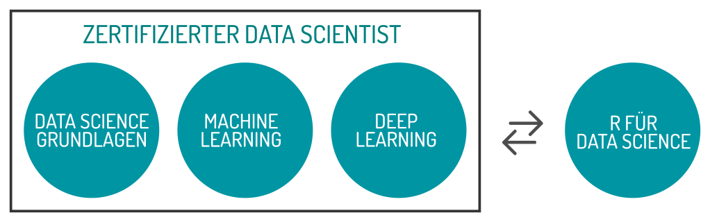 Data Scientist Zertifizierung